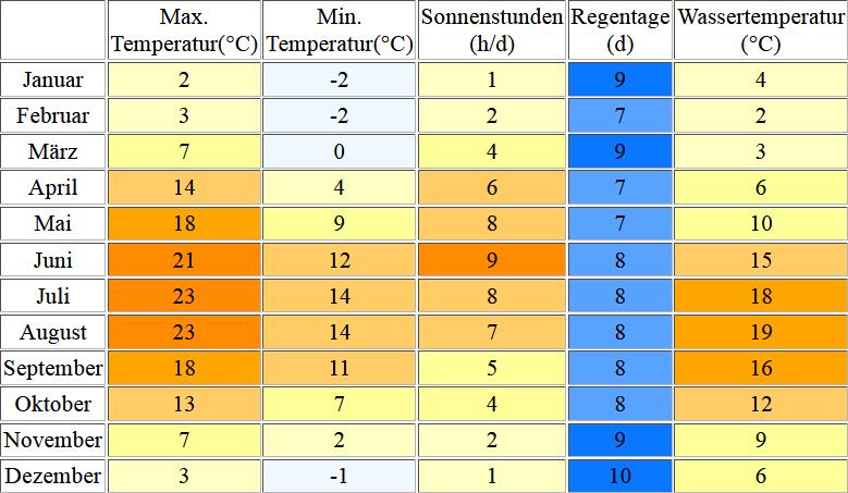 Klimatabelle für Ruegen inklusive Angaben zur Wassertemperatur