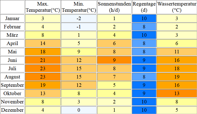 Klimatabelle für Timmendorfer Strand inklusive Angaben zur Wassertemperatur