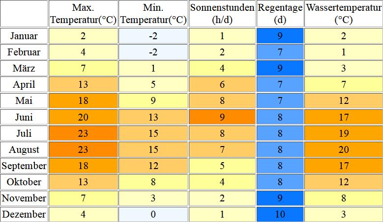 Klimatabelle für Usedom inklusive Angaben zur Wassertemperatur