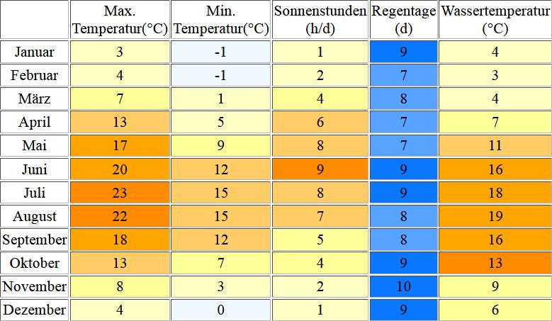 Klimatabelle für Warnemuende inklusive Angaben zur Wassertemperatur