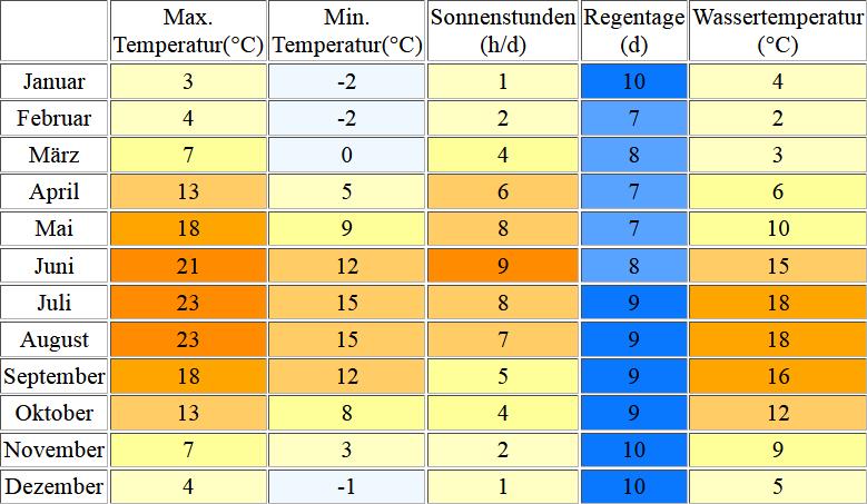 Klimatabelle für Zingst inklusive Angaben zur Wassertemperatur