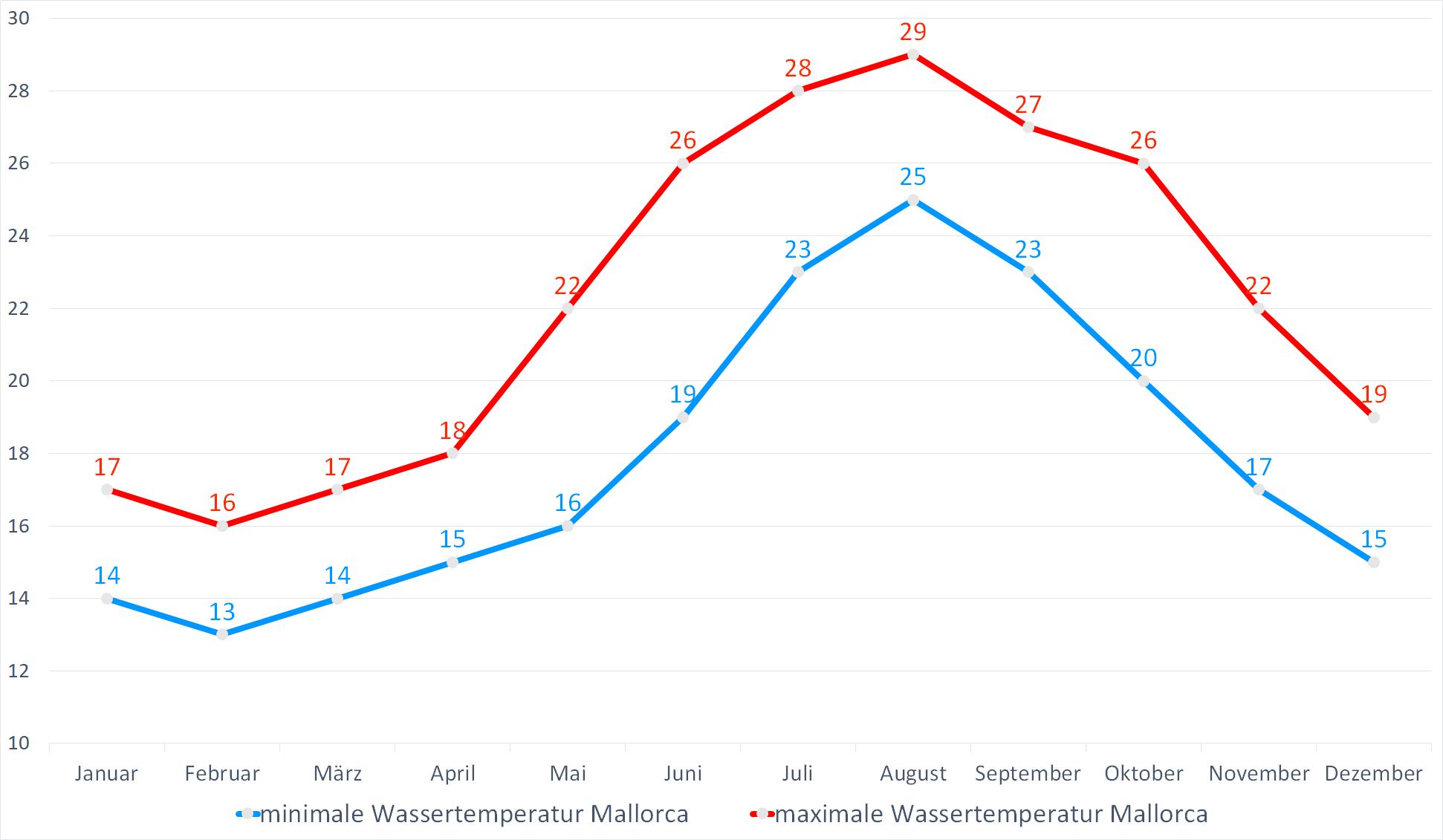 Minimale & Maximale Wassertemperaturen für Mallorca im Jahresverlauf