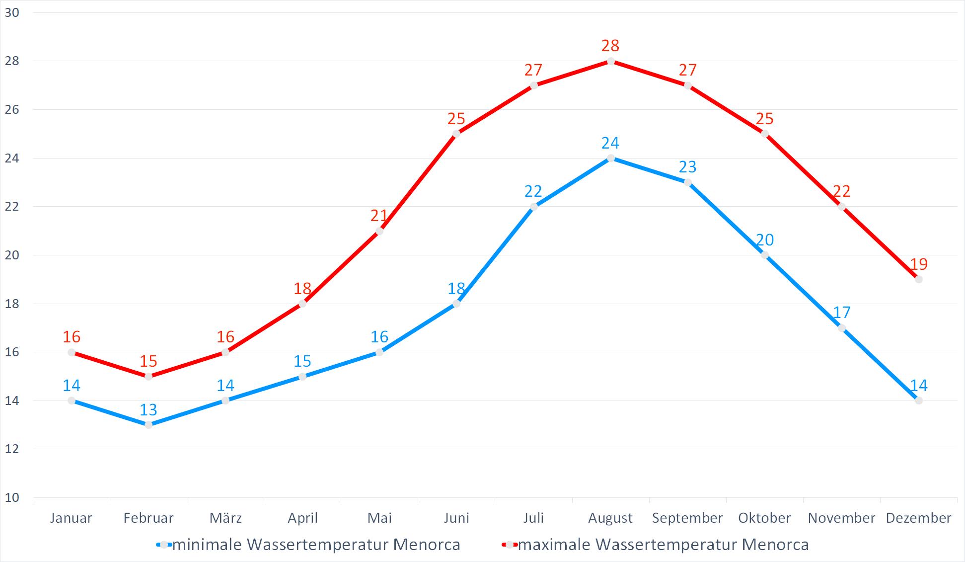 Minimale & Maximale Wassertemperaturen für Menorca im Jahresverlauf