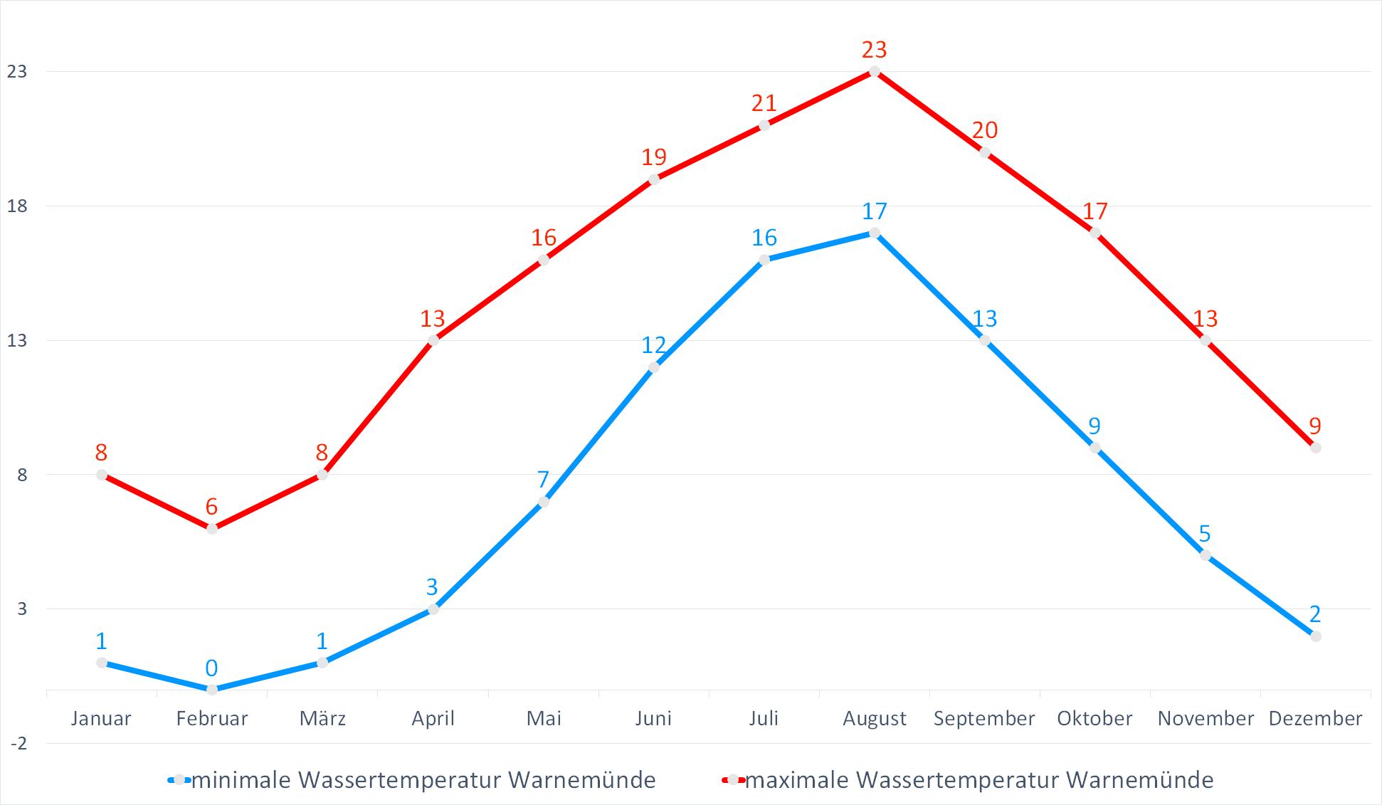 Minimale & Maximale Wassertemperaturen für Warnemuende im Jahresverlauf