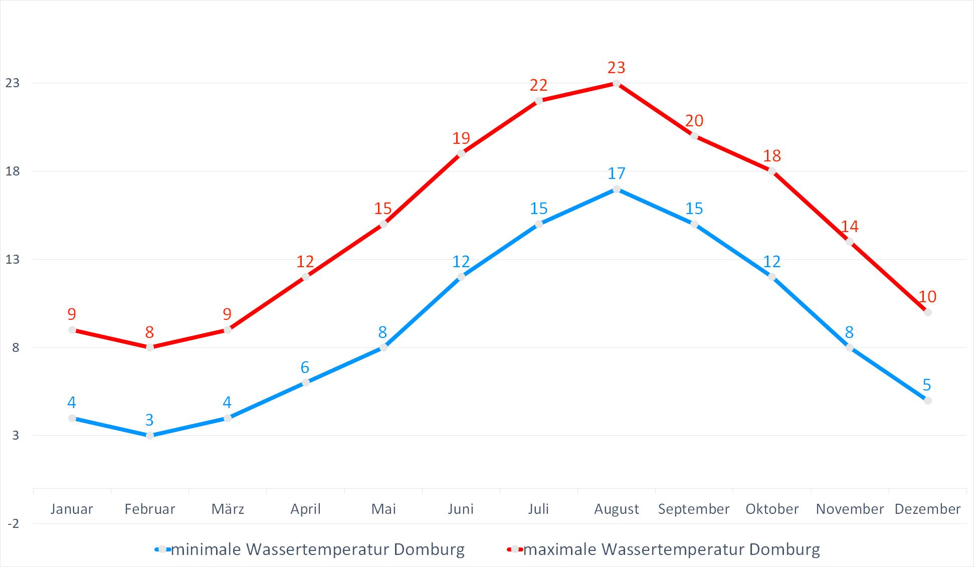 Minimale & Maximale Wassertemperaturen für Domburg im Jahresverlauf