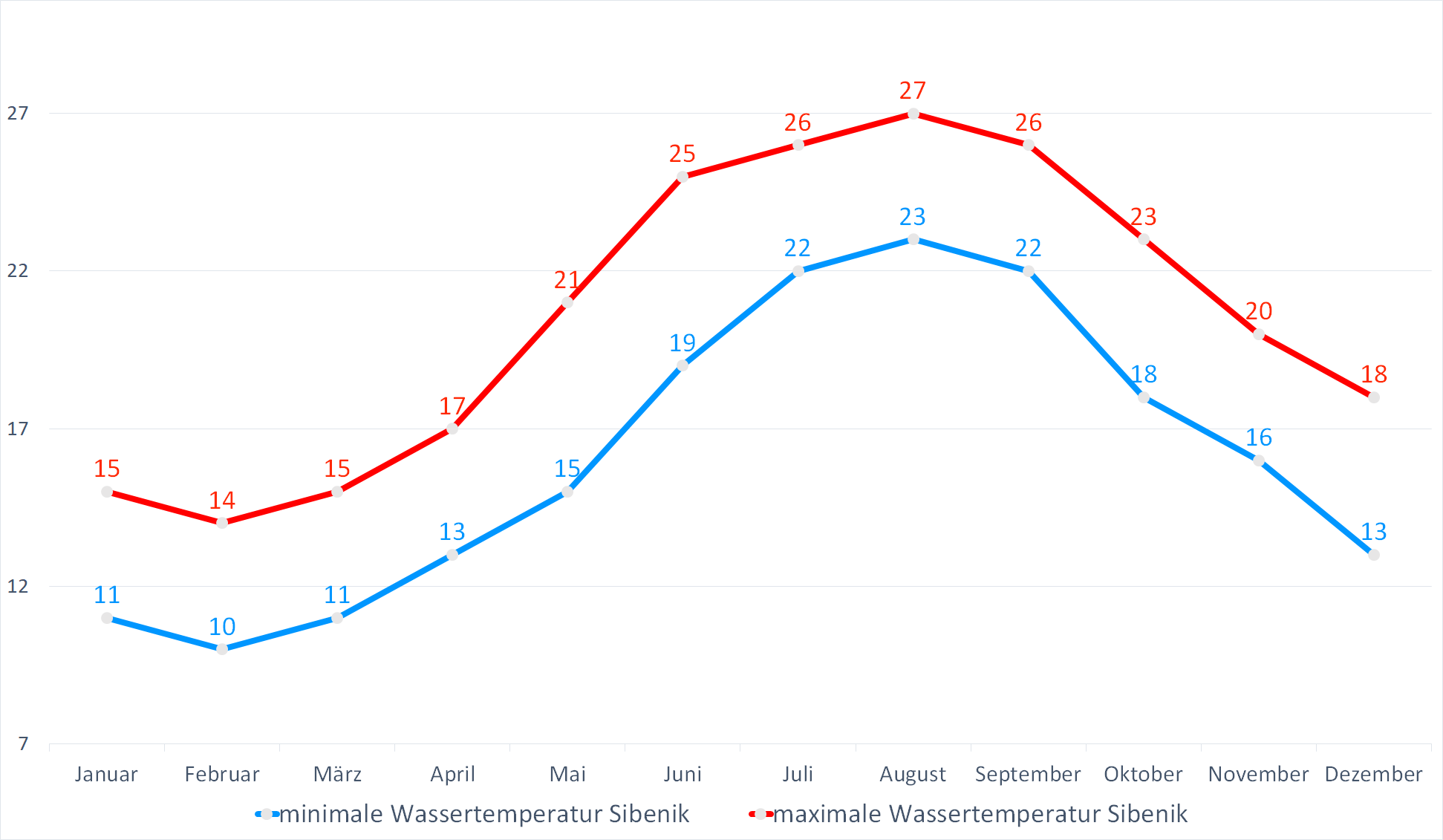 Minimale & Maximale Wassertemperaturen für Sibenik im Jahresverlauf