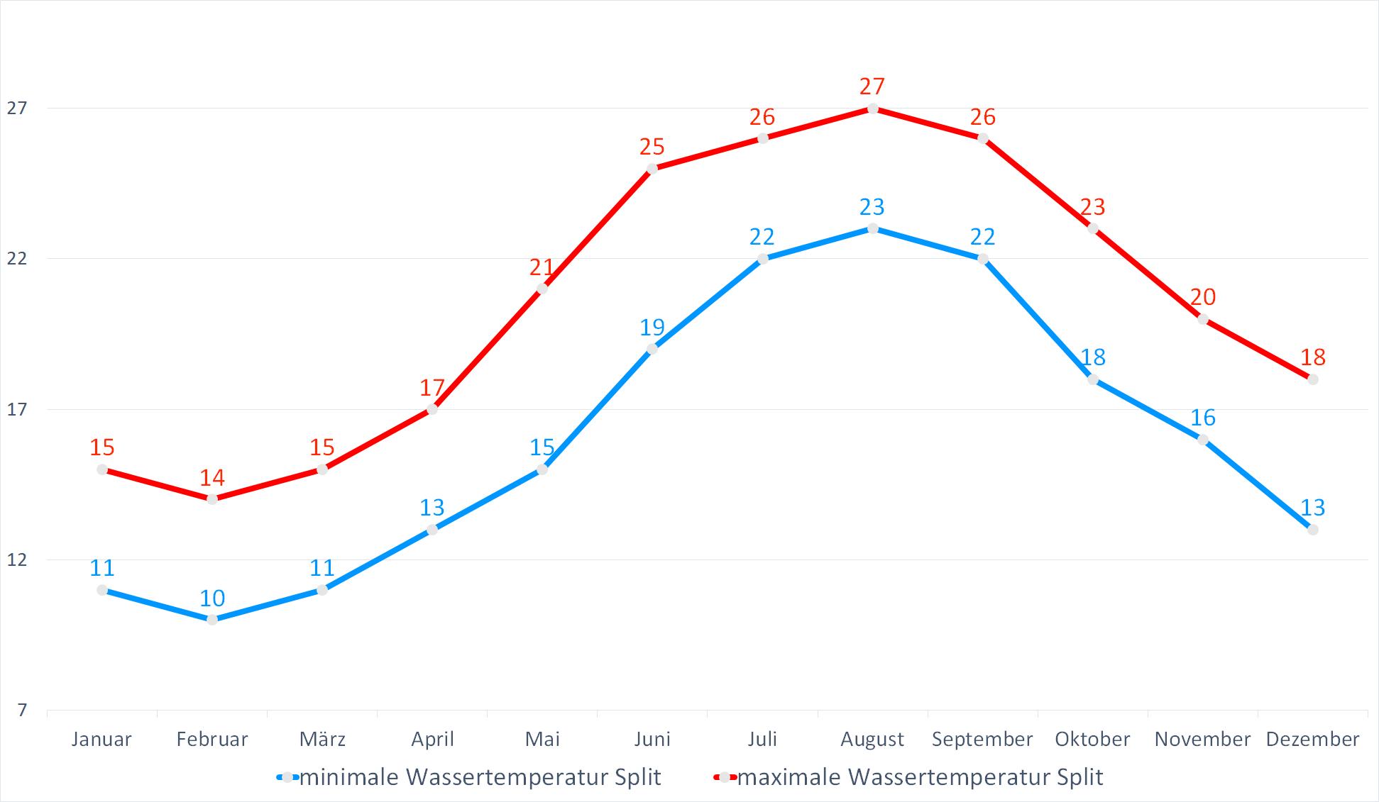 Minimale & Maximale Wassertemperaturen für Split im Jahresverlauf