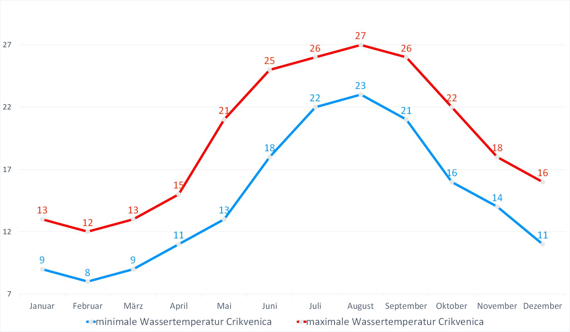 Minimale & Maximale Wassertemperaturen für Crikvenica im Jahresverlauf