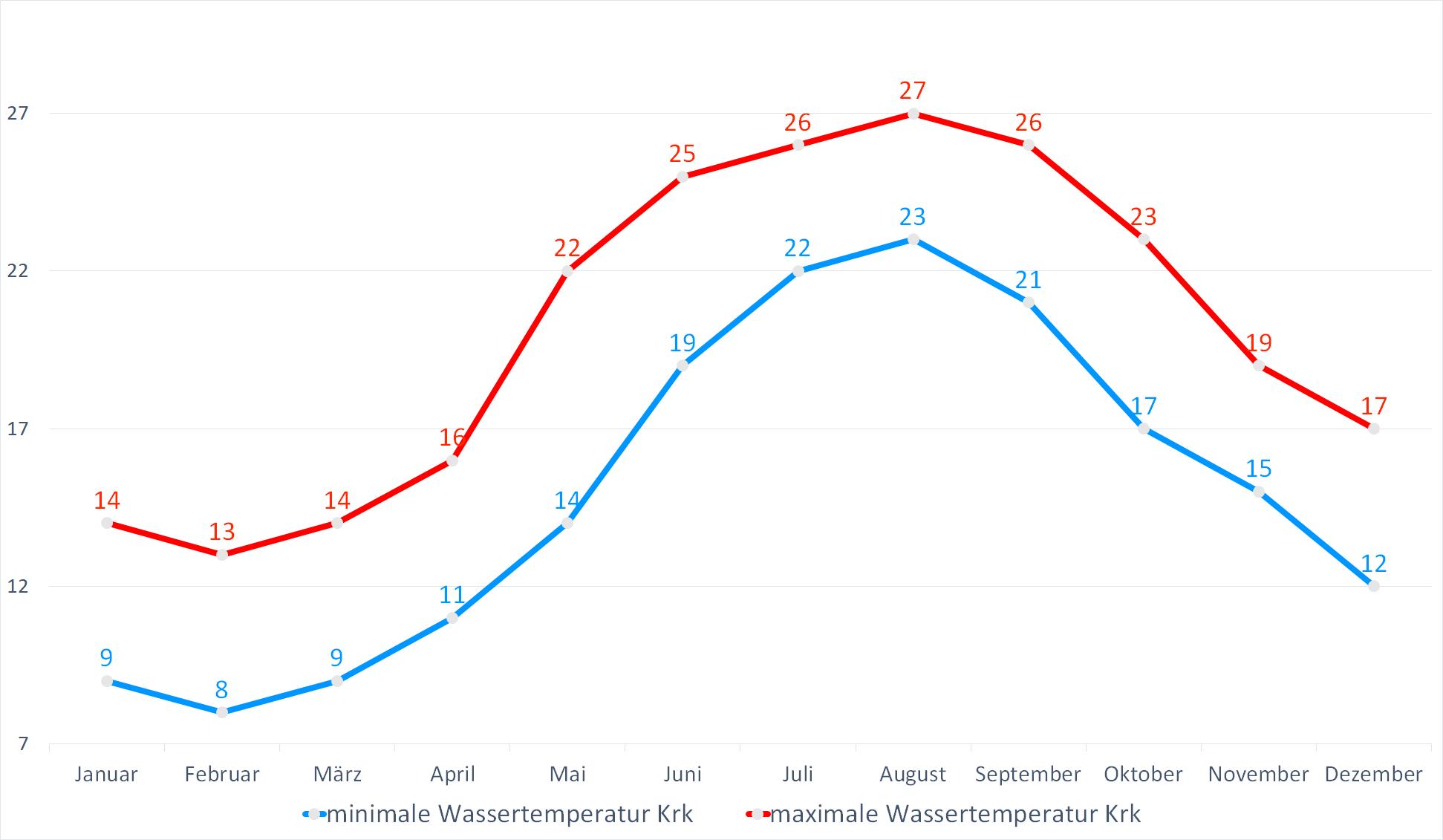 Minimale & Maximale Wassertemperaturen für Krk im Jahresverlauf