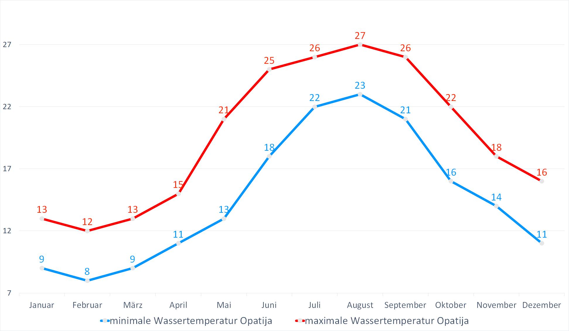 Minimale & Maximale Wassertemperaturen für Opatija im Jahresverlauf