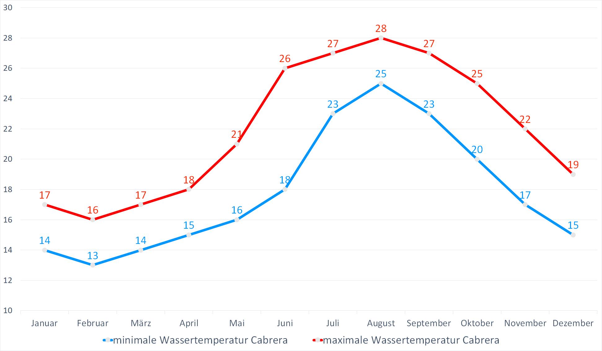 Minimale & Maximale Wassertemperaturen für Cabrera im Jahresverlauf