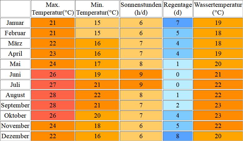 Klimatabelle für Fuerteventura inklusive Angaben zur Wassertemperatur
