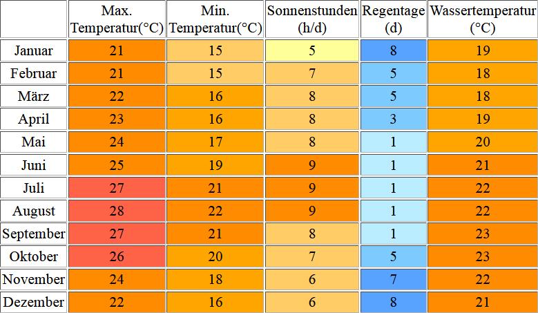 Klimatabelle für Gran Canaria inklusive Angaben zur Wassertemperatur