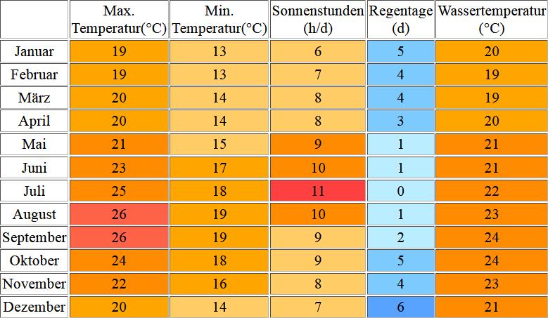Klimatabelle für La Gomera inklusive Angaben zur Wassertemperatur