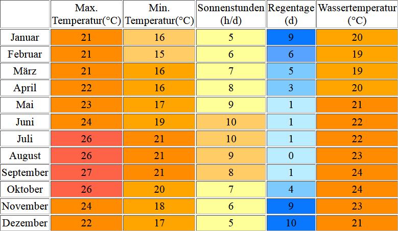 Klimatabelle für La Palma inklusive Angaben zur Wassertemperatur