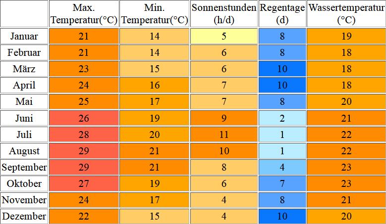 Klimatabelle für Lanzarote inklusive Angaben zur Wassertemperatur