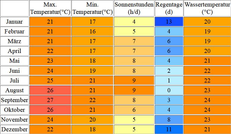 Klimatabelle für El Hierro inklusive Angaben zur Wassertemperatur