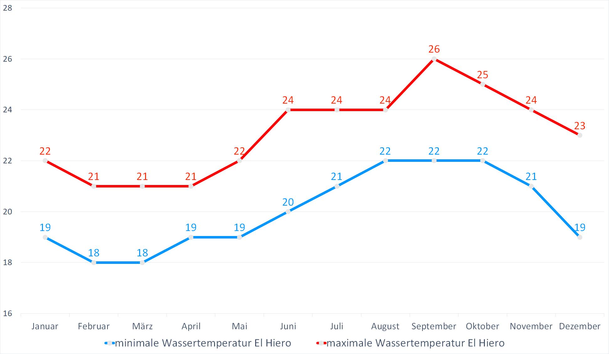 Minimale & Maximale Wassertemperaturen für El Hierro im Jahresverlauf