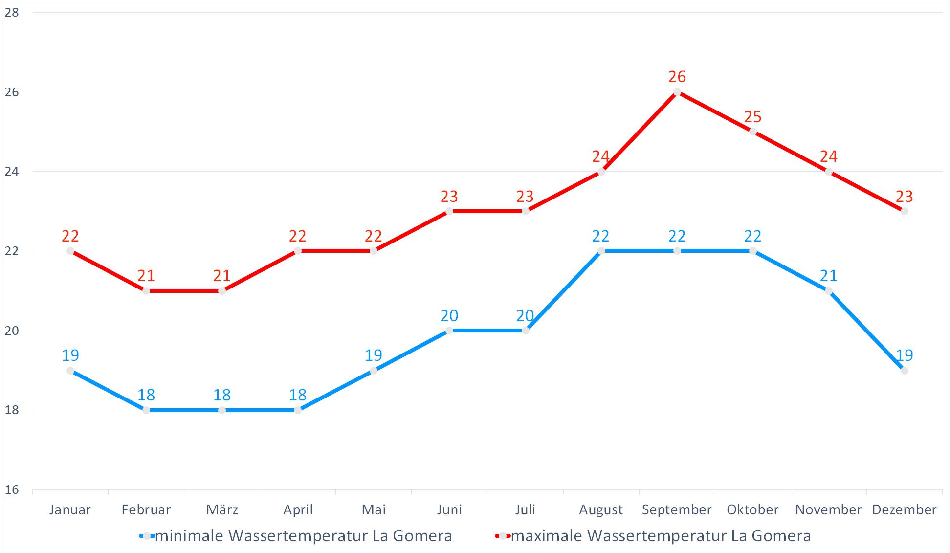 Minimale & Maximale Wassertemperaturen für La Gomera im Jahresverlauf