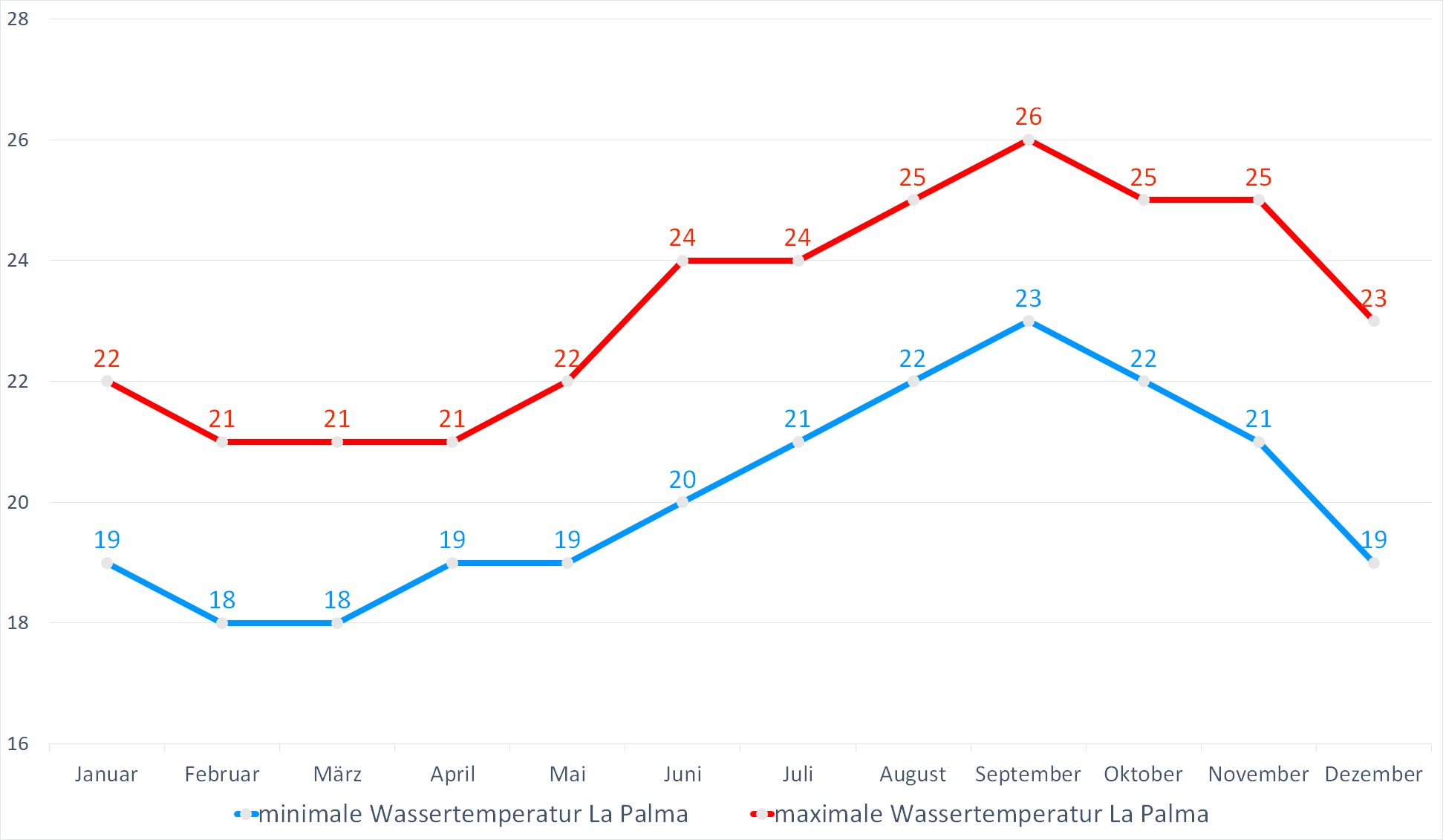Minimale & Maximale Wassertemperaturen für La Palma im Jahresverlauf