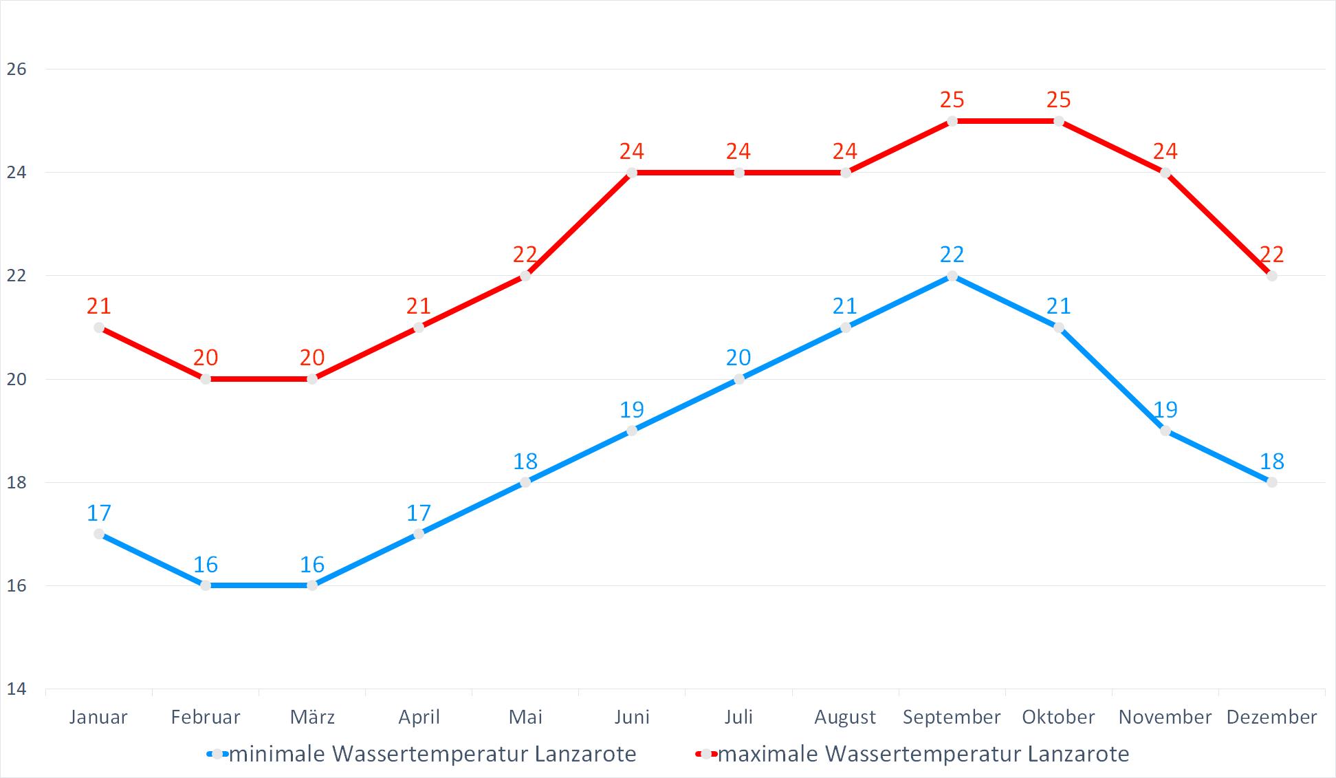 Minimale & Maximale Wassertemperaturen für Lanzarote im Jahresverlauf