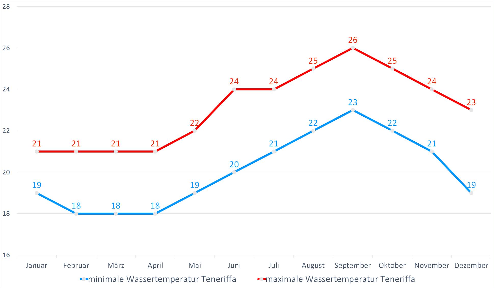 Minimale & Maximale Wassertemperaturen für Teneriffa im Jahresverlauf