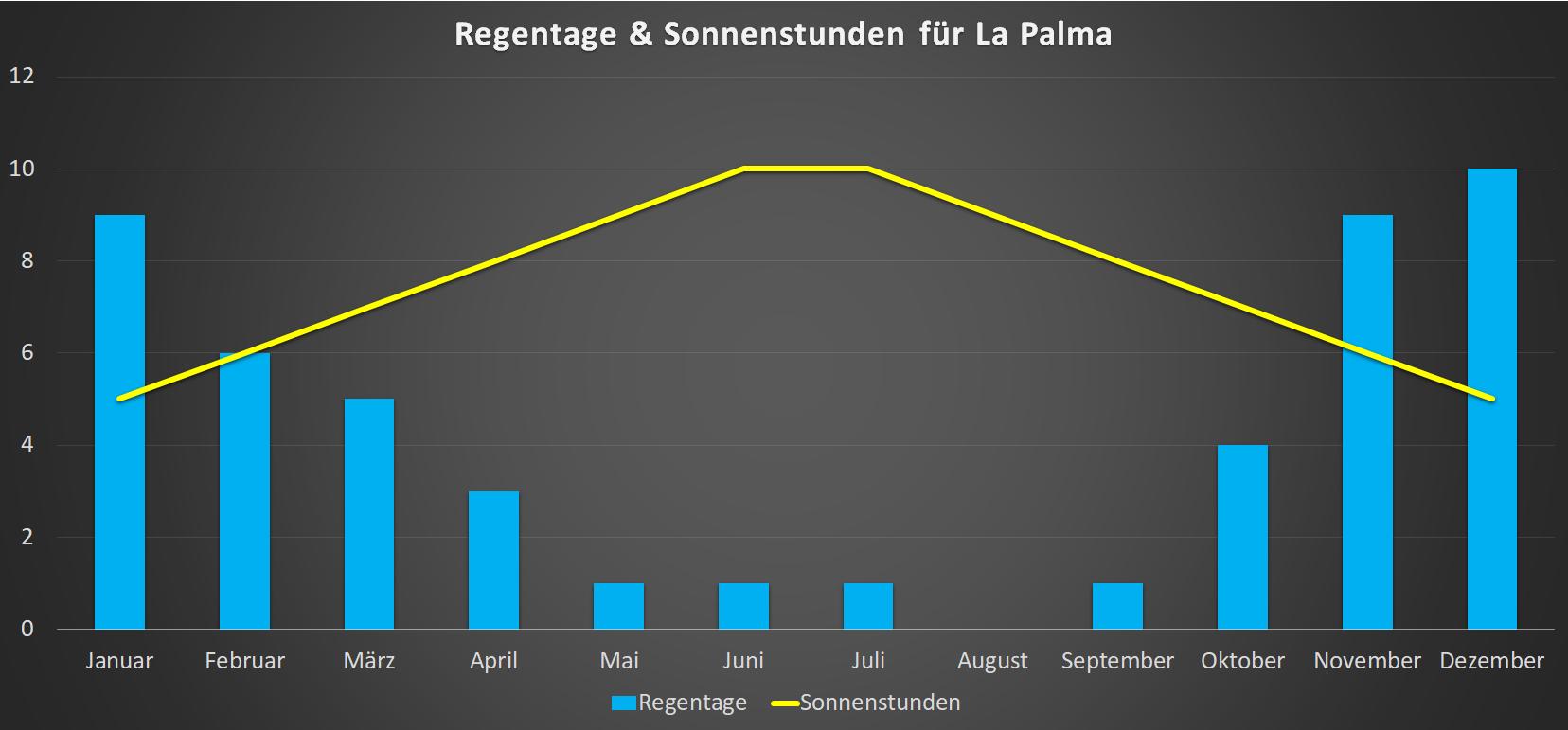 Regentage & Sonnenstunden für La Palma im Jahresverlauf