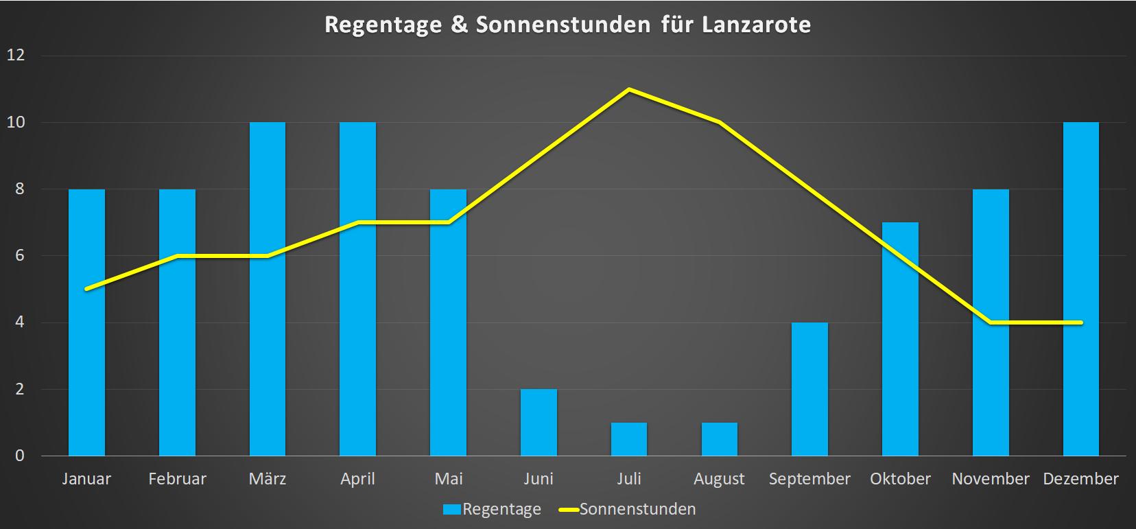 Regentage & Sonnenstunden für Lanzarote im Jahresverlauf