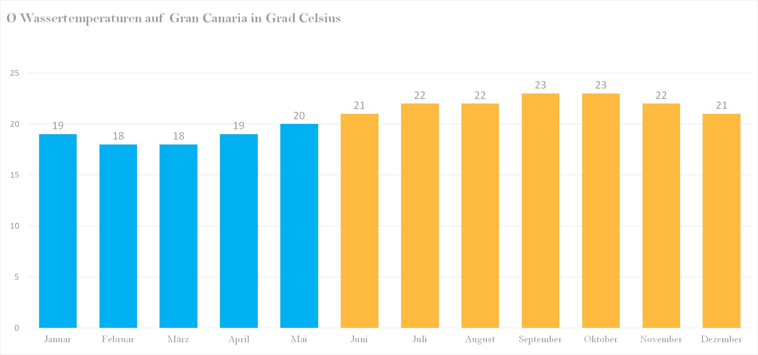 Wassertemperatur für Gran Canaria im Jahresverlauf