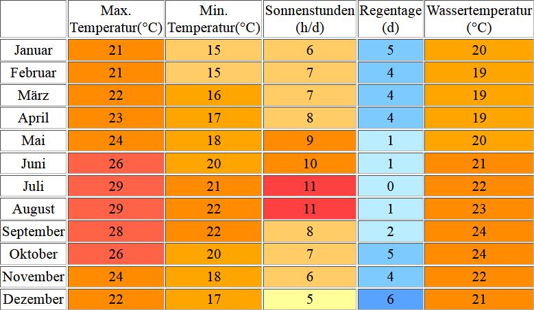 Klimatabelle für Teneriffa inklusive Angaben zur Wassertemperatur