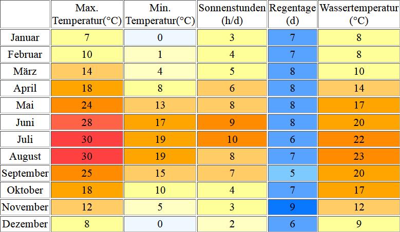 Klimatabelle für den Gardasee inklusive Angaben zur Wassertemperatur