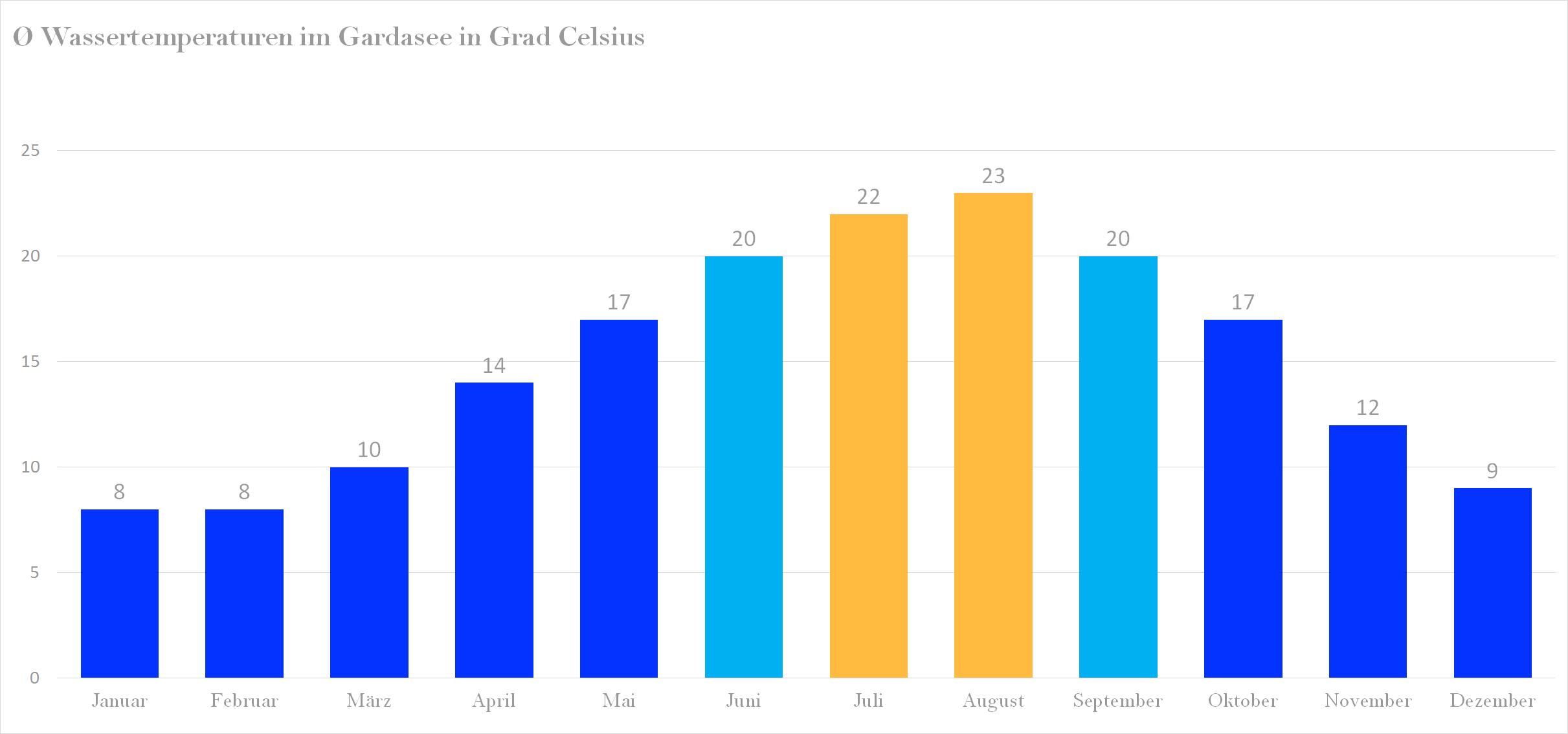 Durchschnittliche Wassertemperaturen im Gardasee nach Monaten