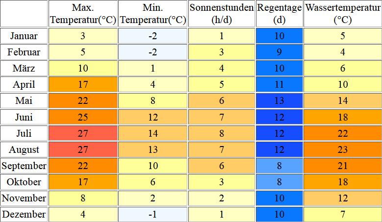 Klimatabelle für den Bodensee inklusive Angaben zur Wassertemperatur