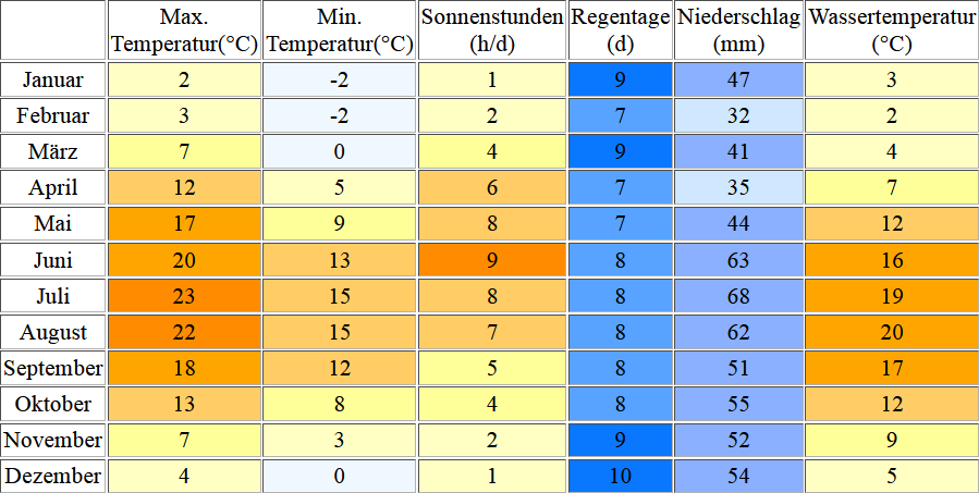 Klimatabelle für Baabe inklusive Angaben zur Wassertemperatur