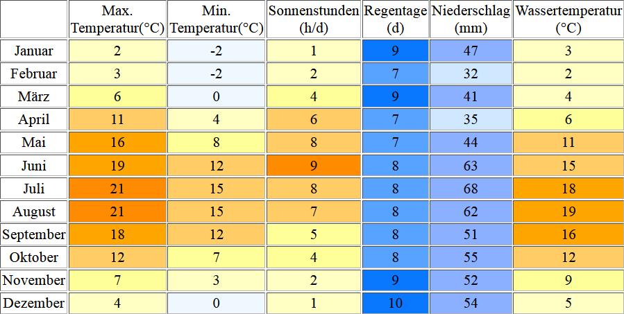 Klimatabelle für Glowe inklusive Angaben zur Wassertemperatur