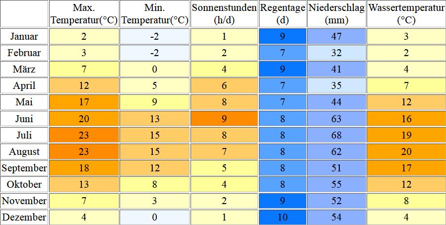 Klimatabelle für Thiessow inklusive Angaben zur Wassertemperatur