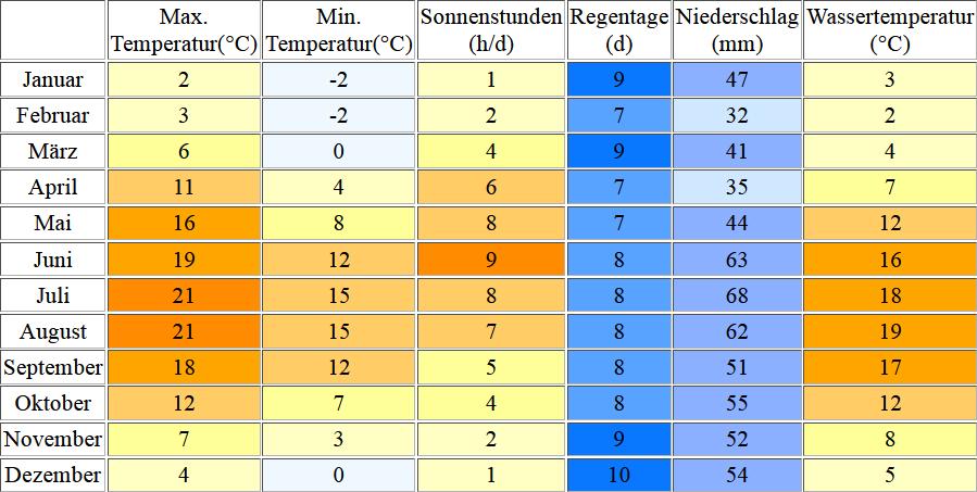 Klimatabelle für den Sassnitz inklusive Angaben zur Wassertemperatur