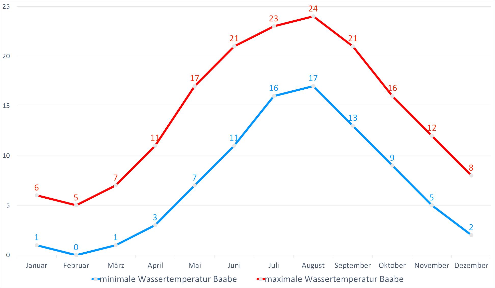Minimale & Maximale Wassertemperaturen für Baabe im Jahresverlauf