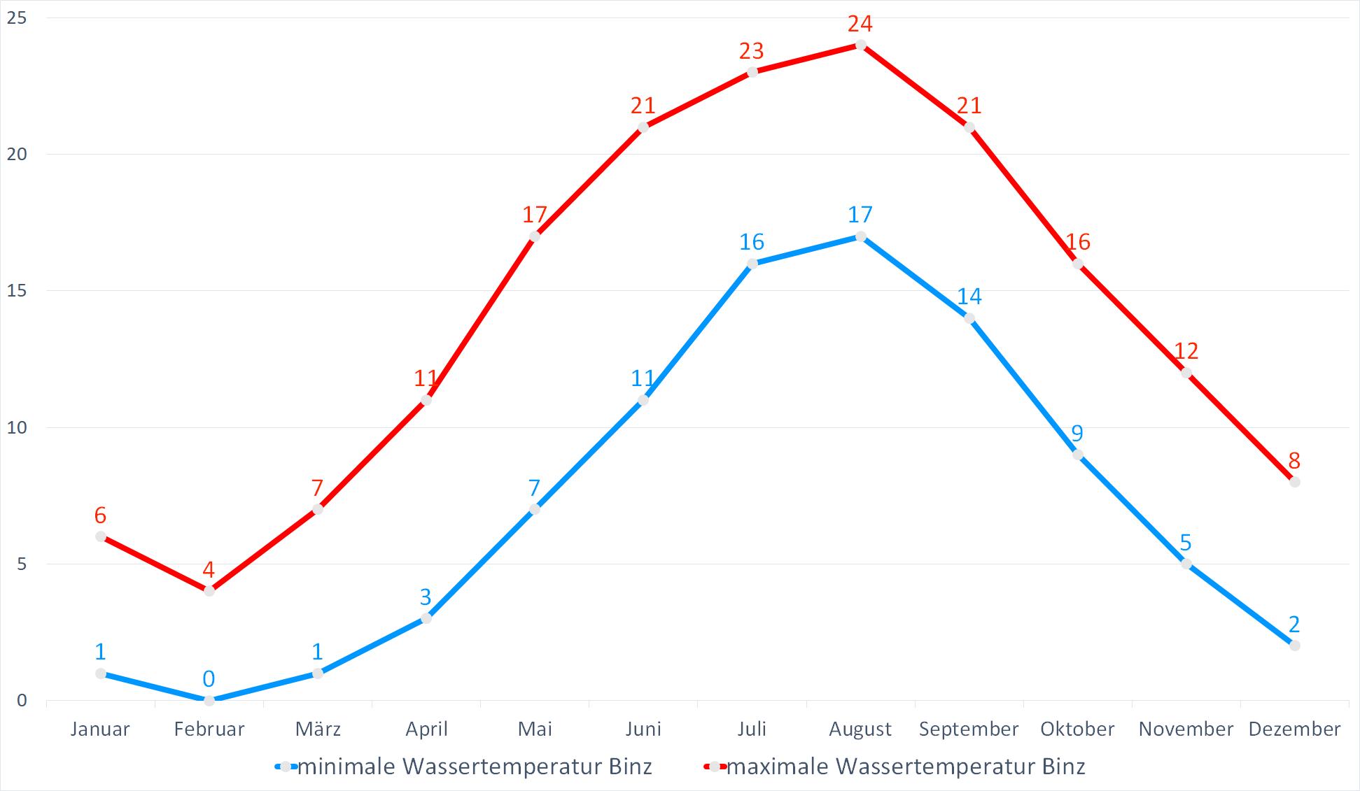 Minimale & Maximale Wassertemperaturen für Binz im Jahresverlauf