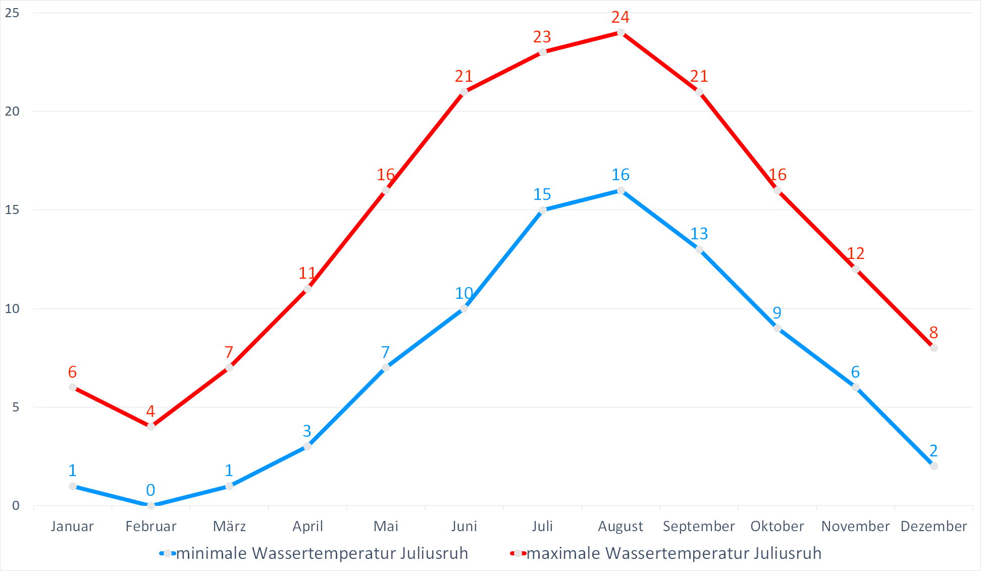 Minimale & Maximale Wassertemperaturen für Juliusruh im Jahresverlauf