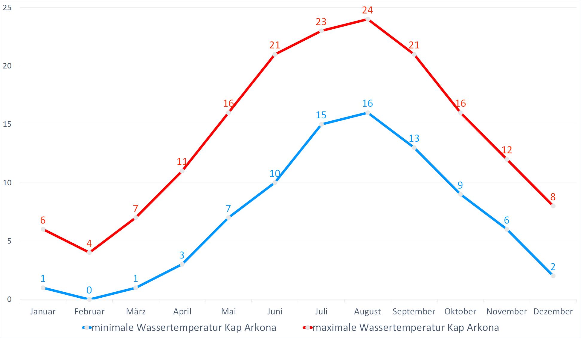 Minimale & Maximale Wassertemperaturen für Kap Arkona im Jahresverlauf