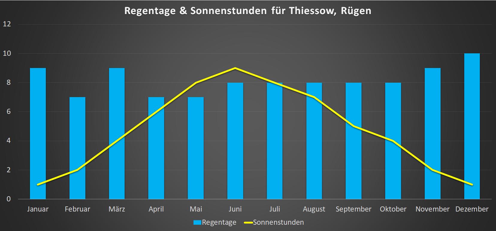Regentage & Sonnenstunden für Thiessow im Jahresverlauf