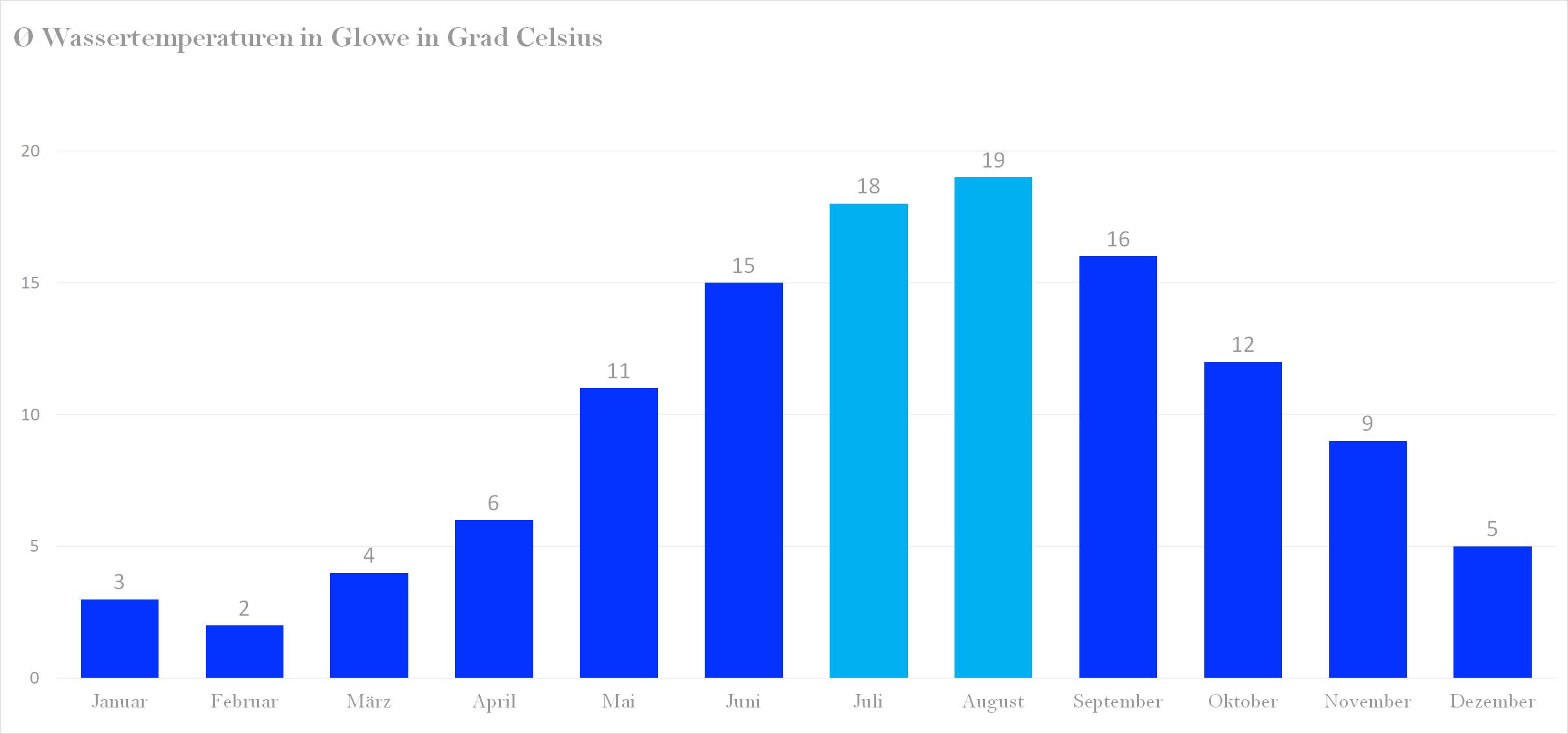 Wassertemperatur für Glowe im Jahresverlauf