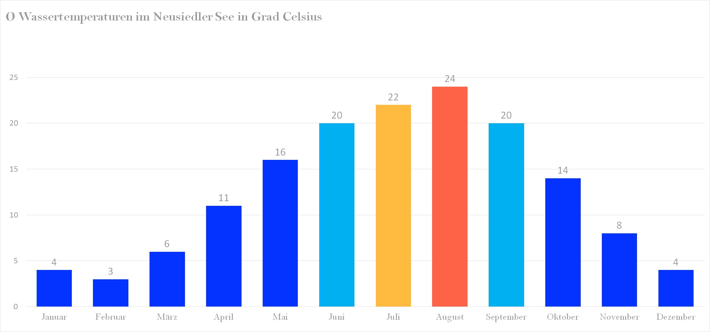 Durchschnittliche Wassertemperaturen im Neusiedler See nach Monaten