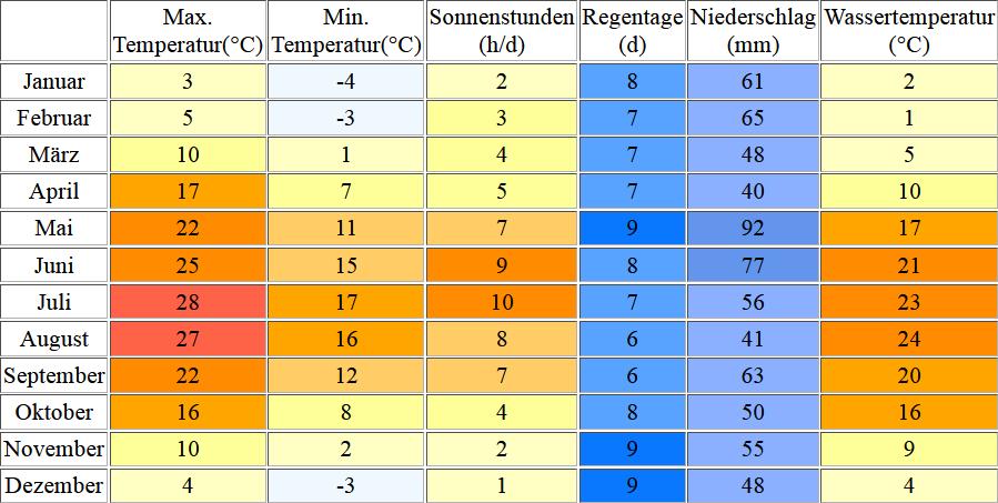 Klimatabelle für den Balaton inklusive Angaben zur Wassertemperatur