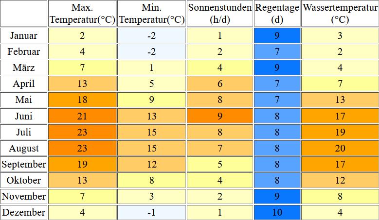 Klimatabelle für Ahlbeck inklusive Angaben zur Wassertemperatur