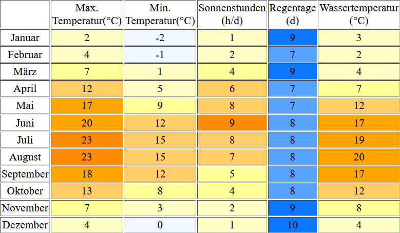 Klimatabelle für Karlshagen inklusive Angaben zur Wassertemperatur