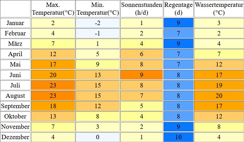 Klimatabelle für Zinnowitz inklusive Angaben zur Wassertemperatur