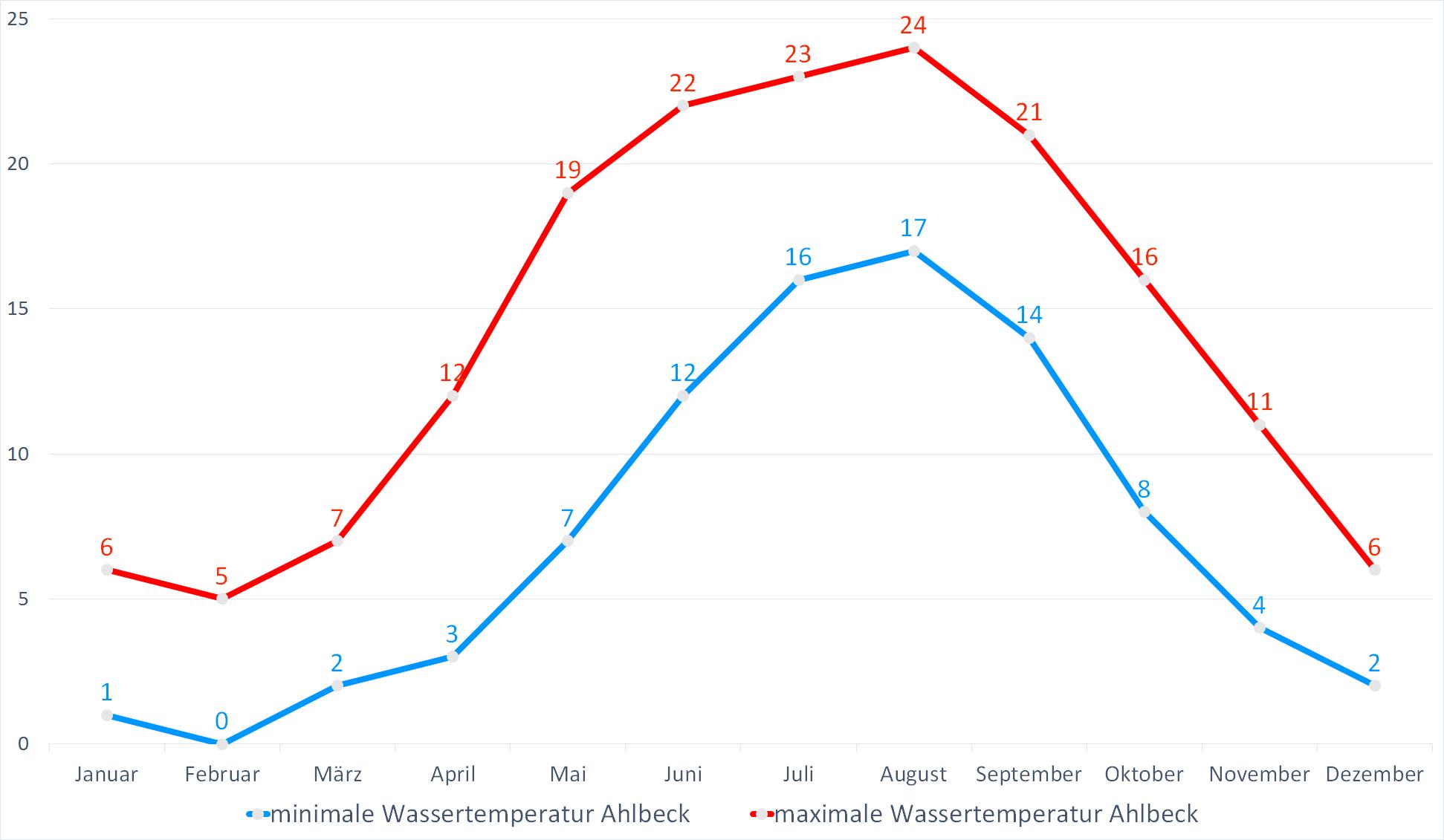 Minimale & Maximale Wassertemperaturen für Ahlbeck im Jahresverlauf