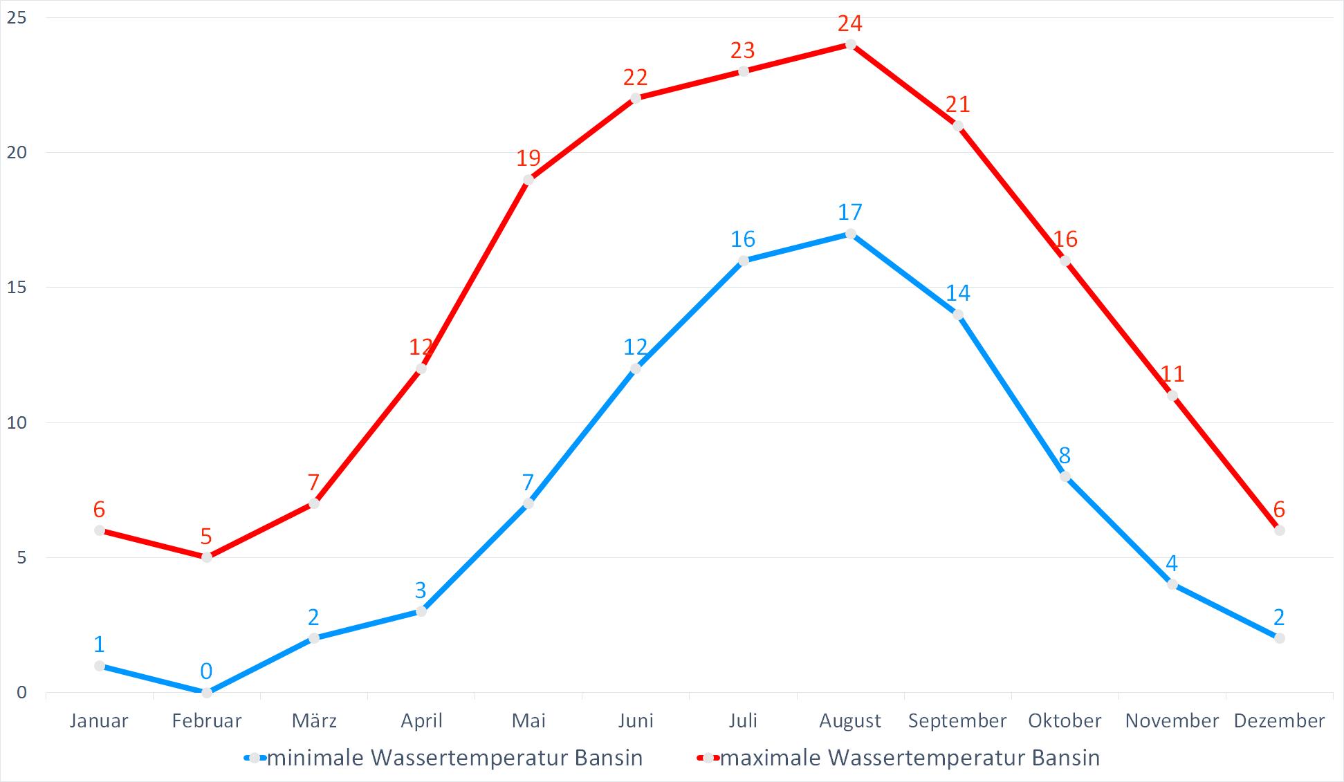 Minimale & Maximale Wassertemperaturen für Bansin im Jahresverlauf